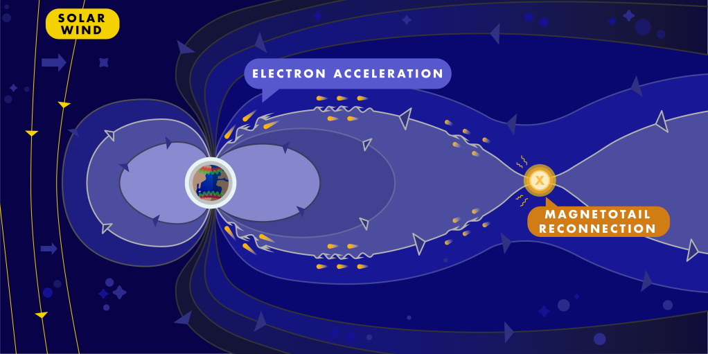 a graphic illustrating how auroras are created