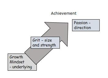 An illustration showing the growth mindset