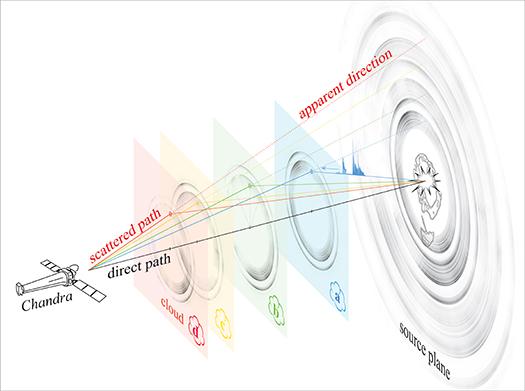 V404 Cygni Rings